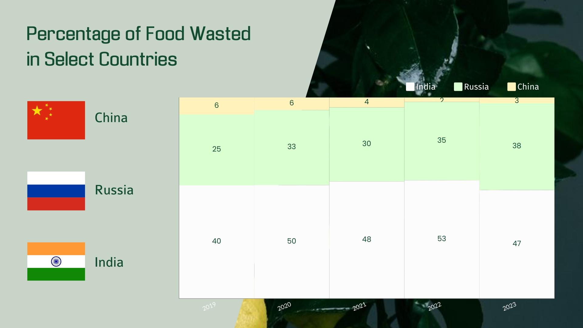 Percentage of Food Wasted Mekko Chart Template