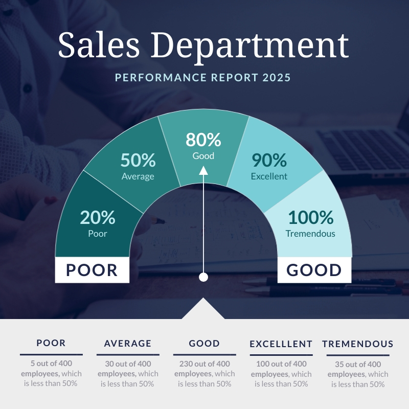 Performance Report - Gauge Chart Template