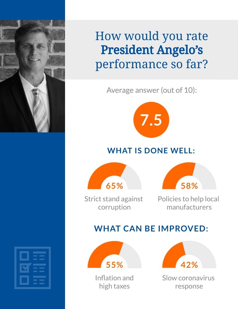 Politics - Survey Results Template