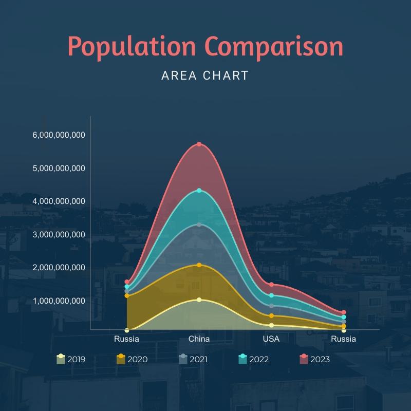 Population Comparison - Area Chart Template