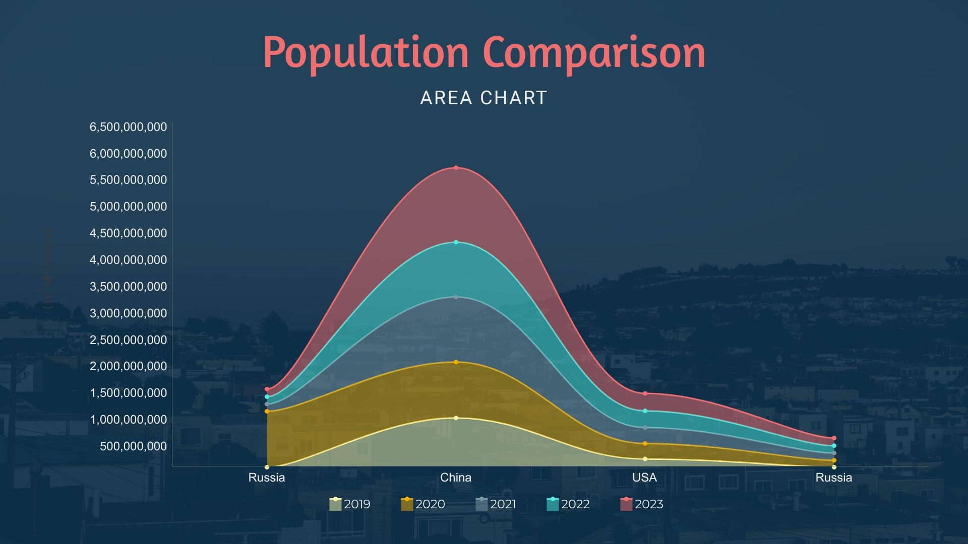Population Comparison Area Chart Template