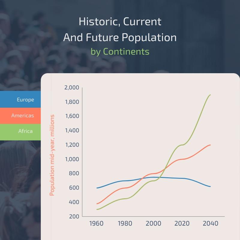 Population Line Graph Square Template