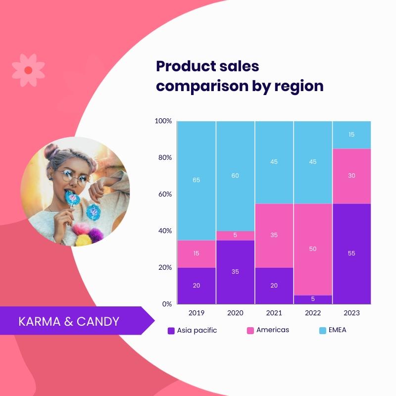 Product Sales Comparison By Region Mekko Chart Square Template