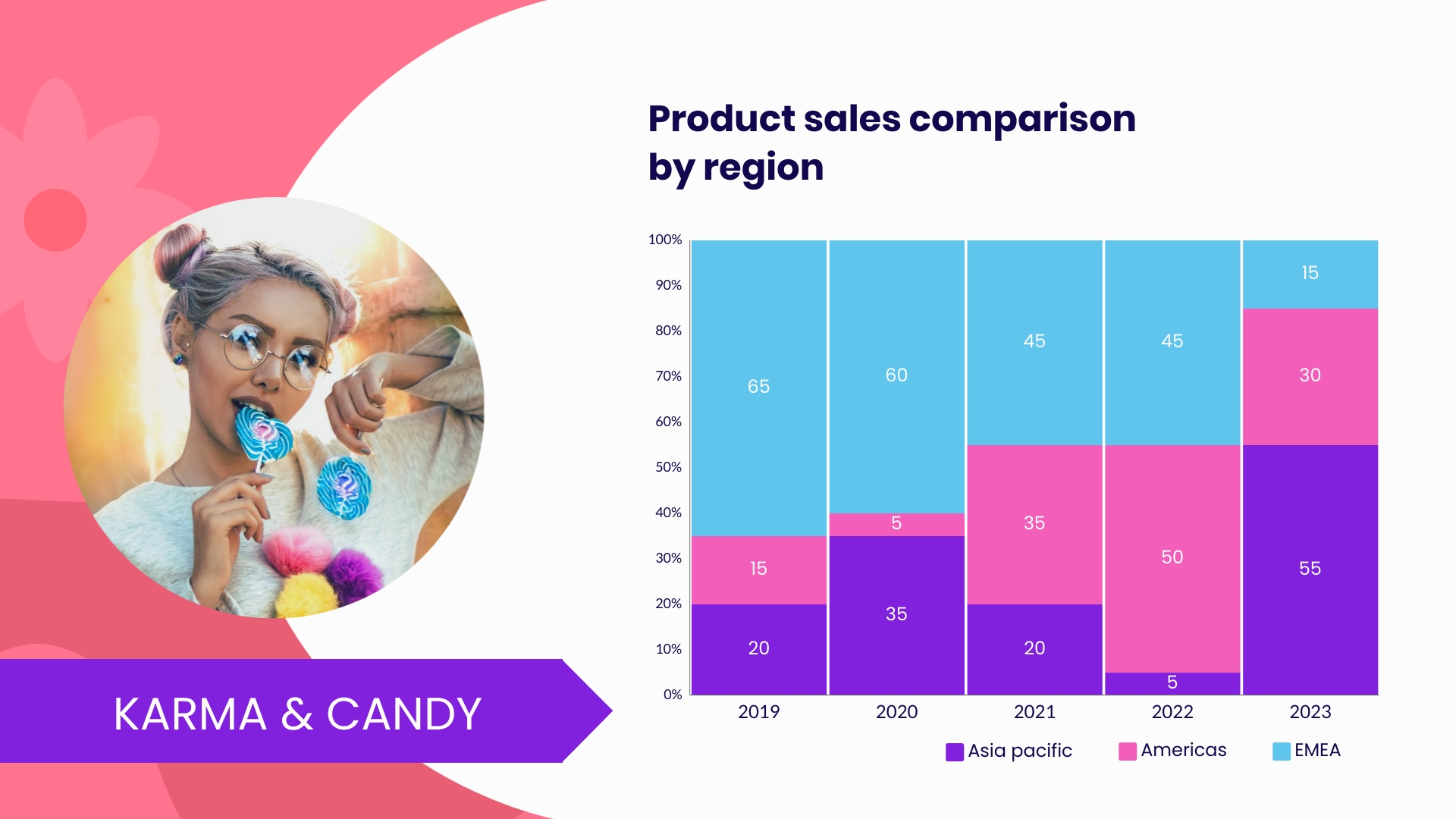 Product Sales Comparison By Region Mekko Chart Template