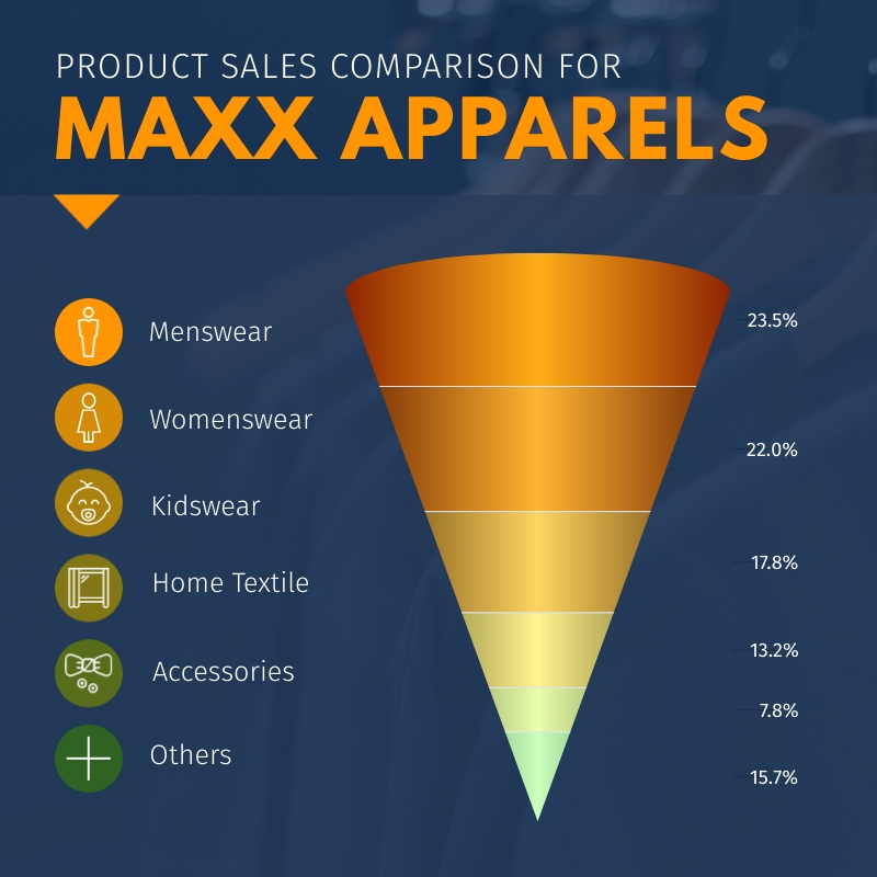 Product Sales - Cone Chart Square Template