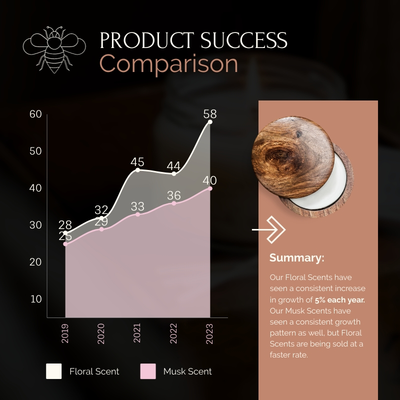 Product Success Comparison Area Chart Square Template