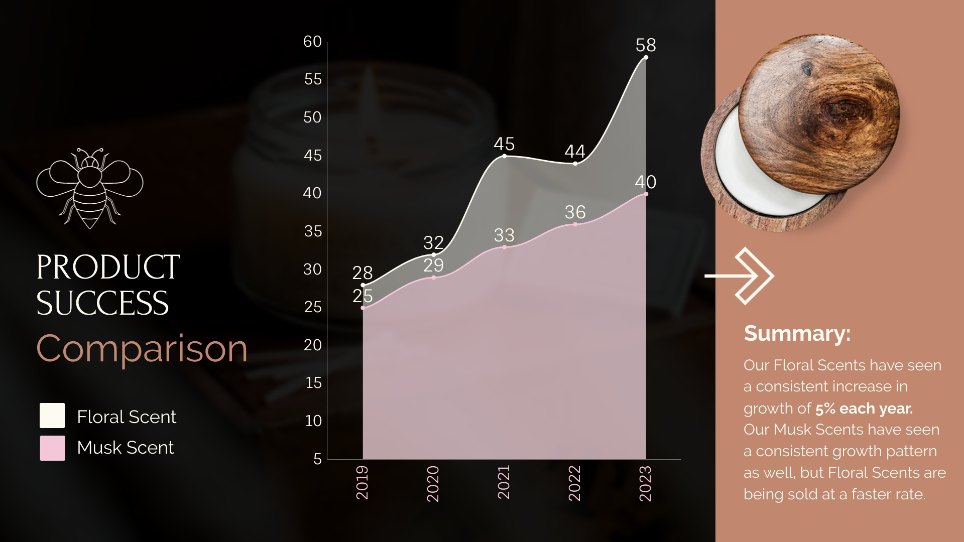 Product Success Comparison - Area Chart Template
