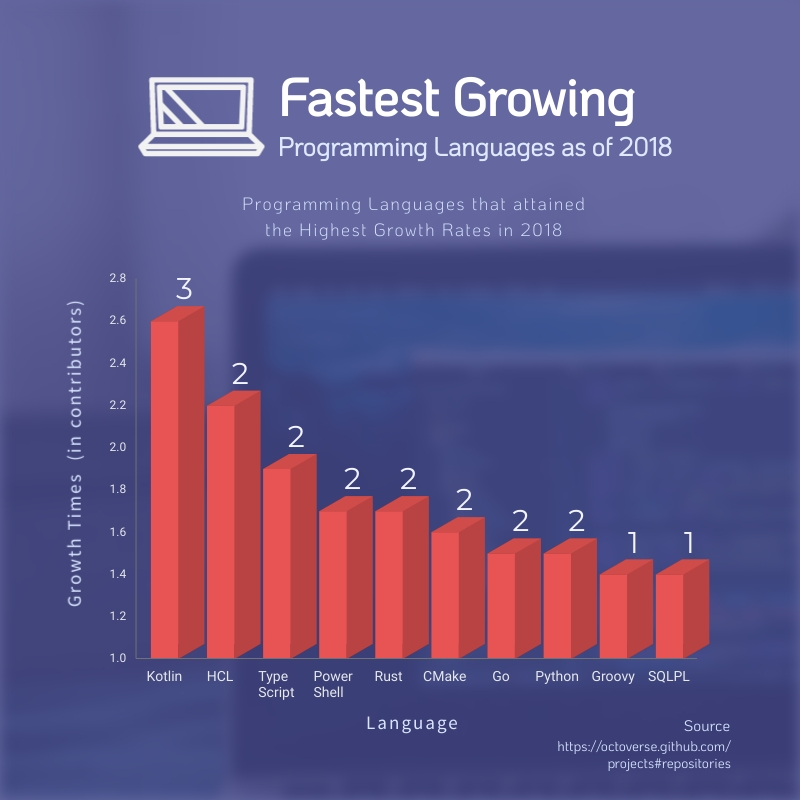 Programming Languages Bar Graph Square Template
