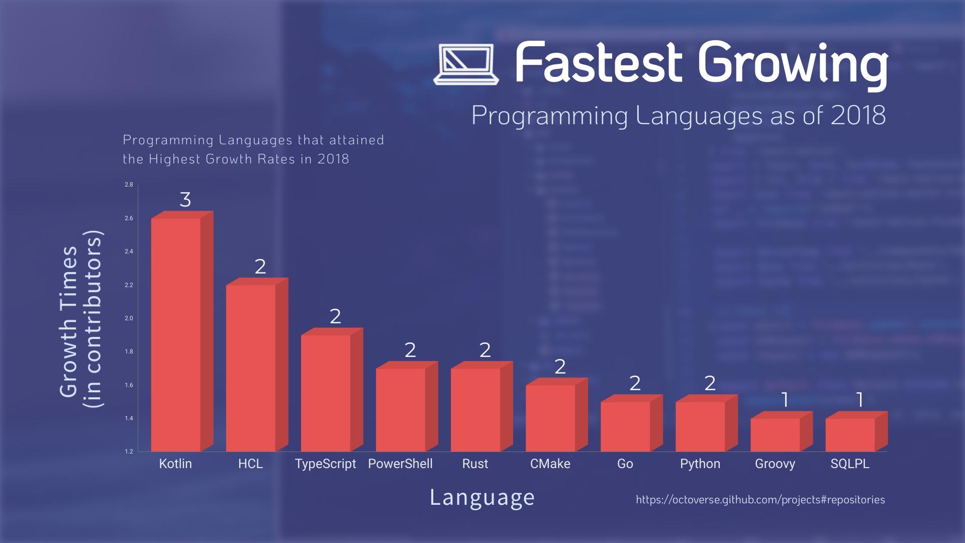 Programming Languages Bar Graph Template