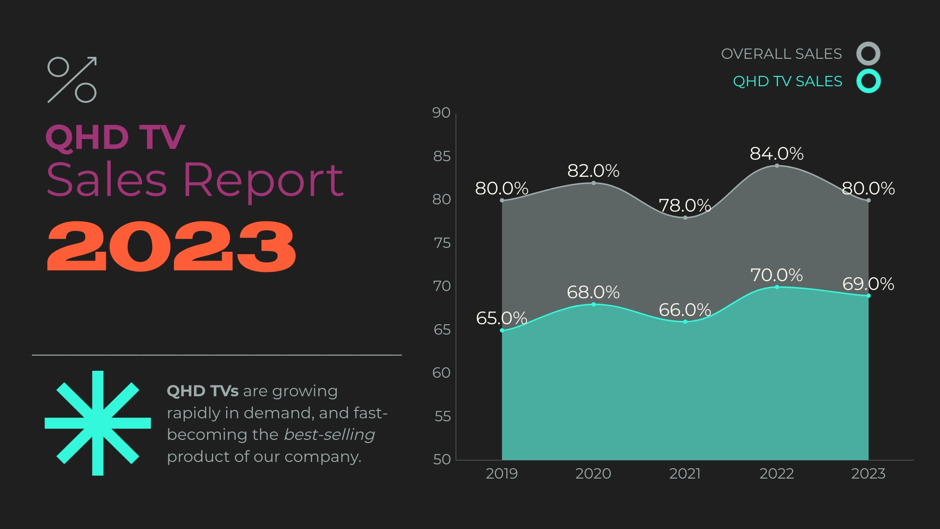 QHD TV Sales Report 2023 - Area Chart Template