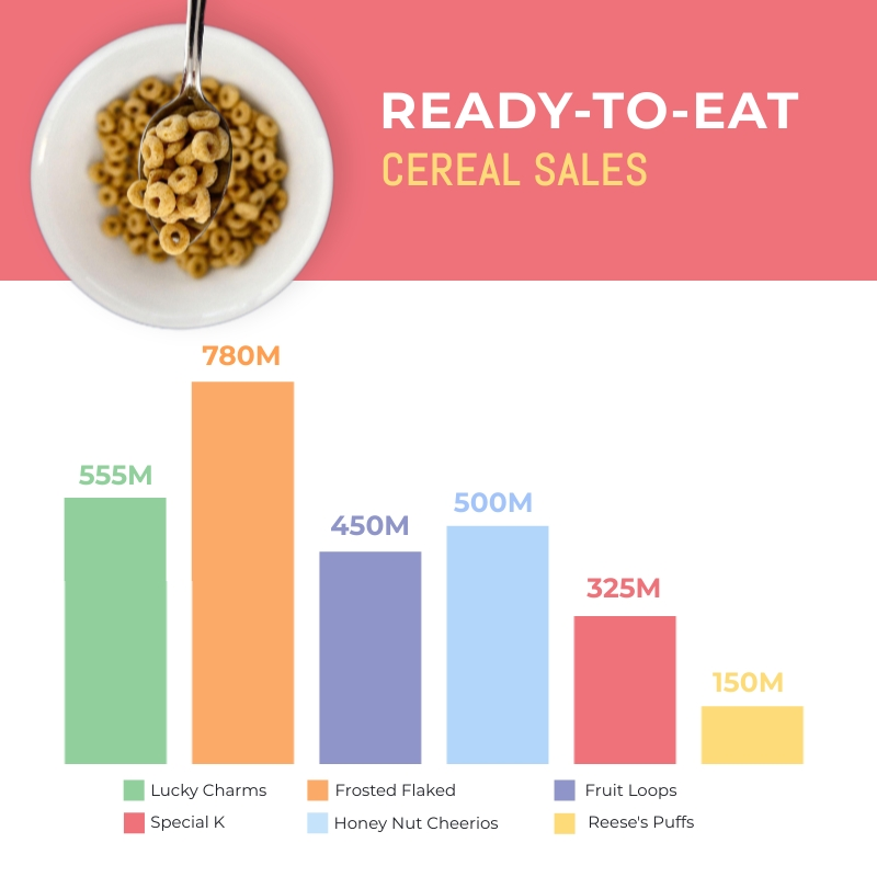 Ready-to-Eat Cereal Sales Bar Graph Square Template