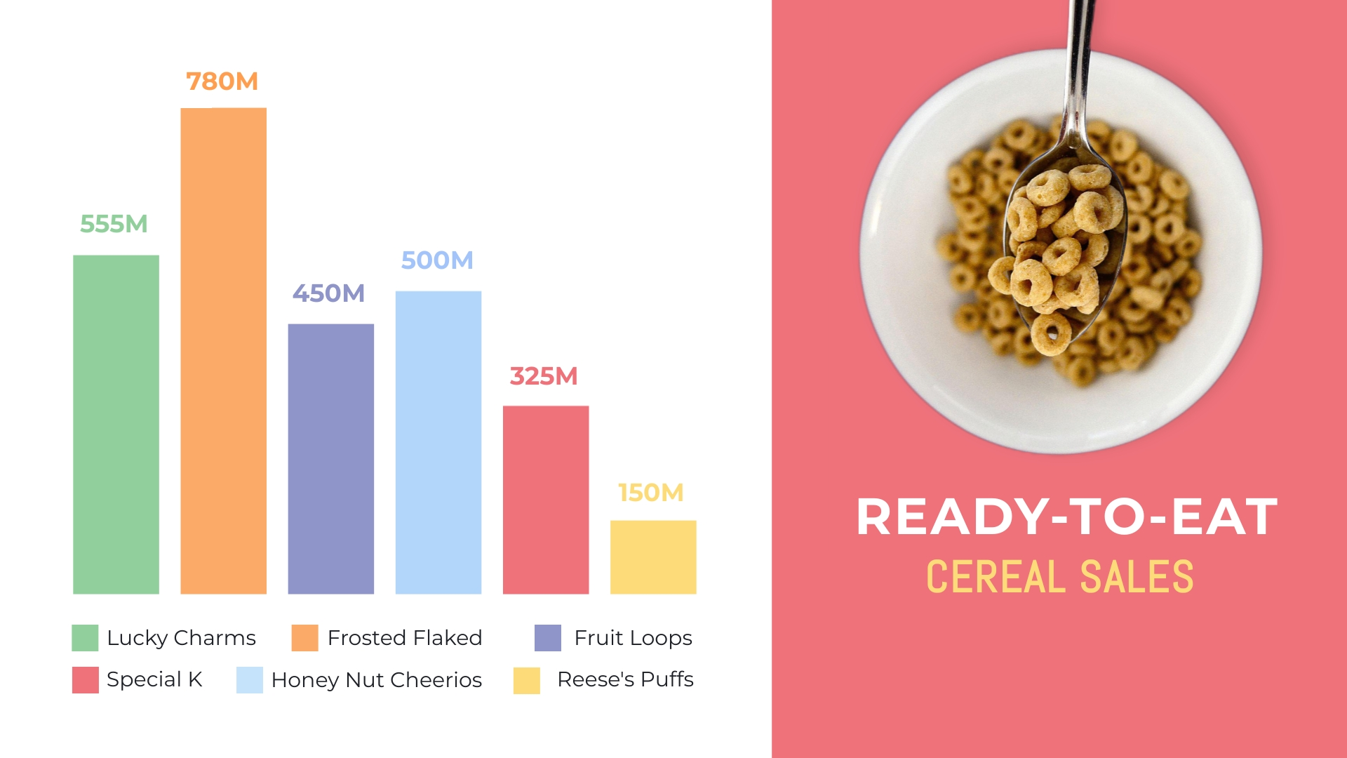 Ready-to-Eat Cereal Sales Bar Graph Template