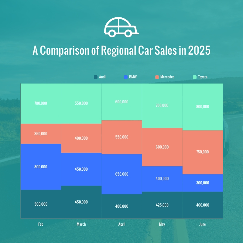 Regional Car Sales in 2025 Mekko Chart Square Template