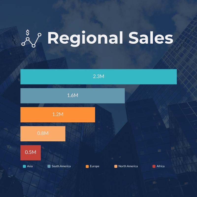 Regional Sales Bar Graph Square Template
