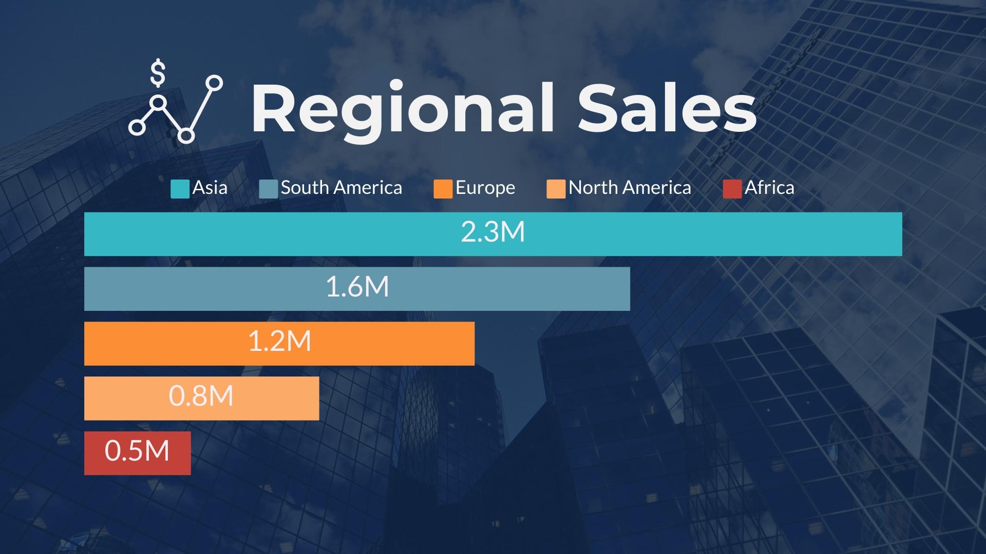 Regional Sales Bar Graph Template