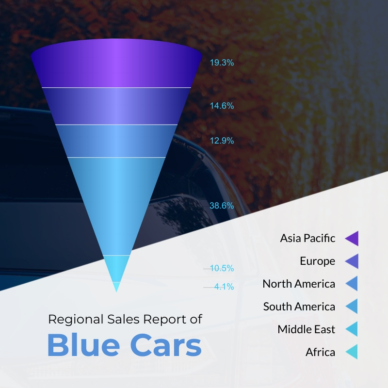 Regional Sales Report - Cone Chart Square Template