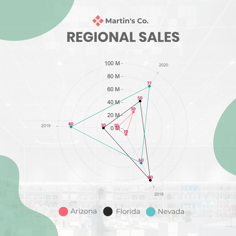Regional Sales of Martins Co - Radar Chart Square Template