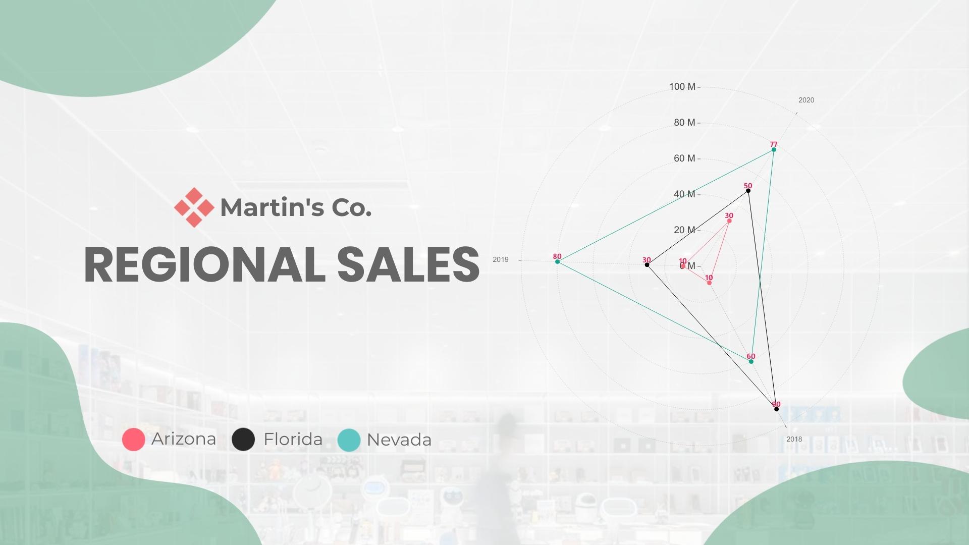 Regional Sales of Martins Co - Radar Chart Template