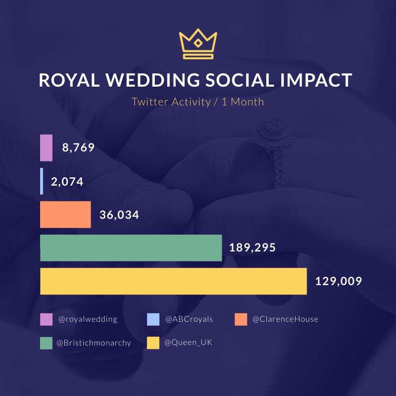 Royal Wedding Social Impact Bar Graph Square Template