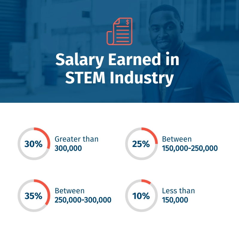 STEM Salary Pictograph Square Template