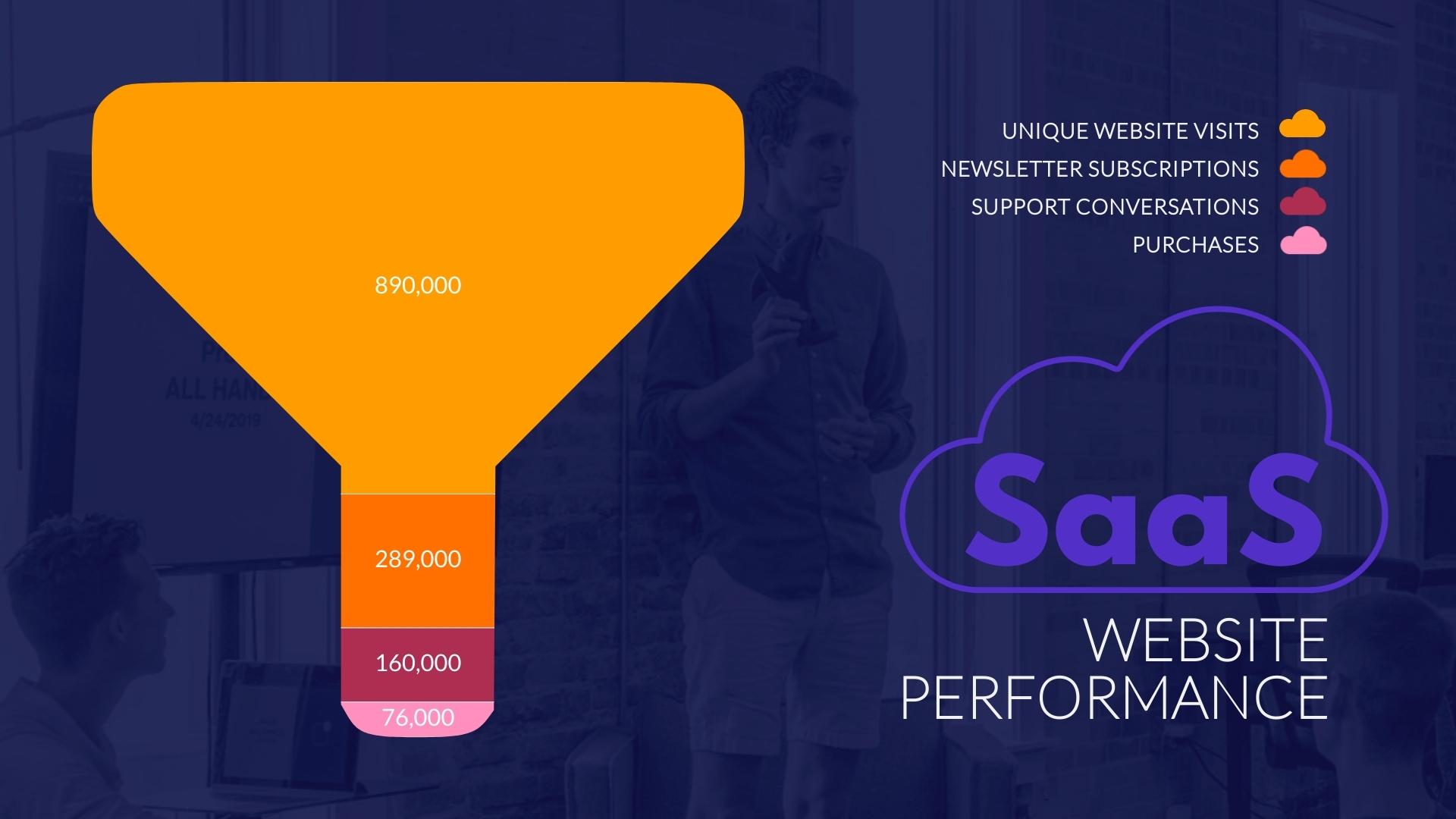 SaaS Website Performance Funnel Chart Template