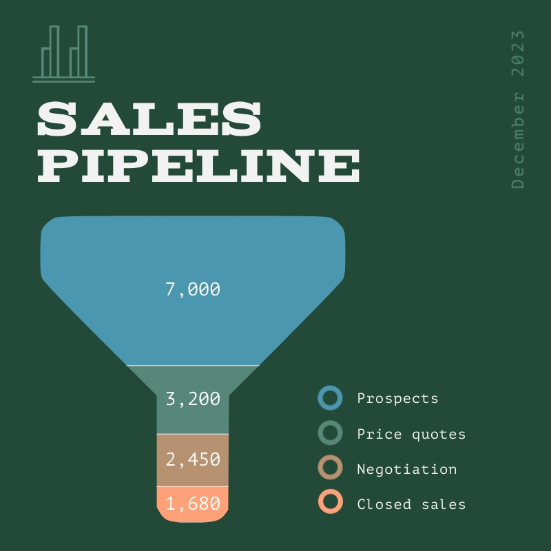 Sales Pipeline Funnel Chart Square Template