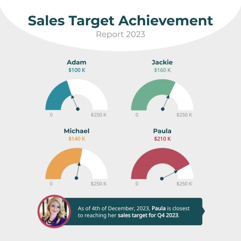 Sales Target Gauge Chart Square Template
