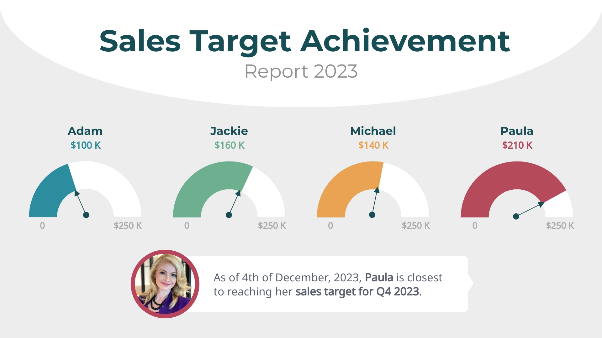 Sales Target - Gauge Chart Template