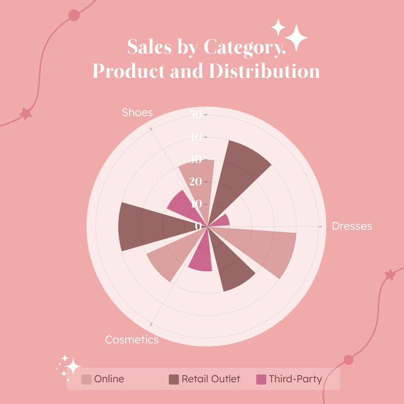Sales by Category Product Distribution Polar Area Chart Square Template