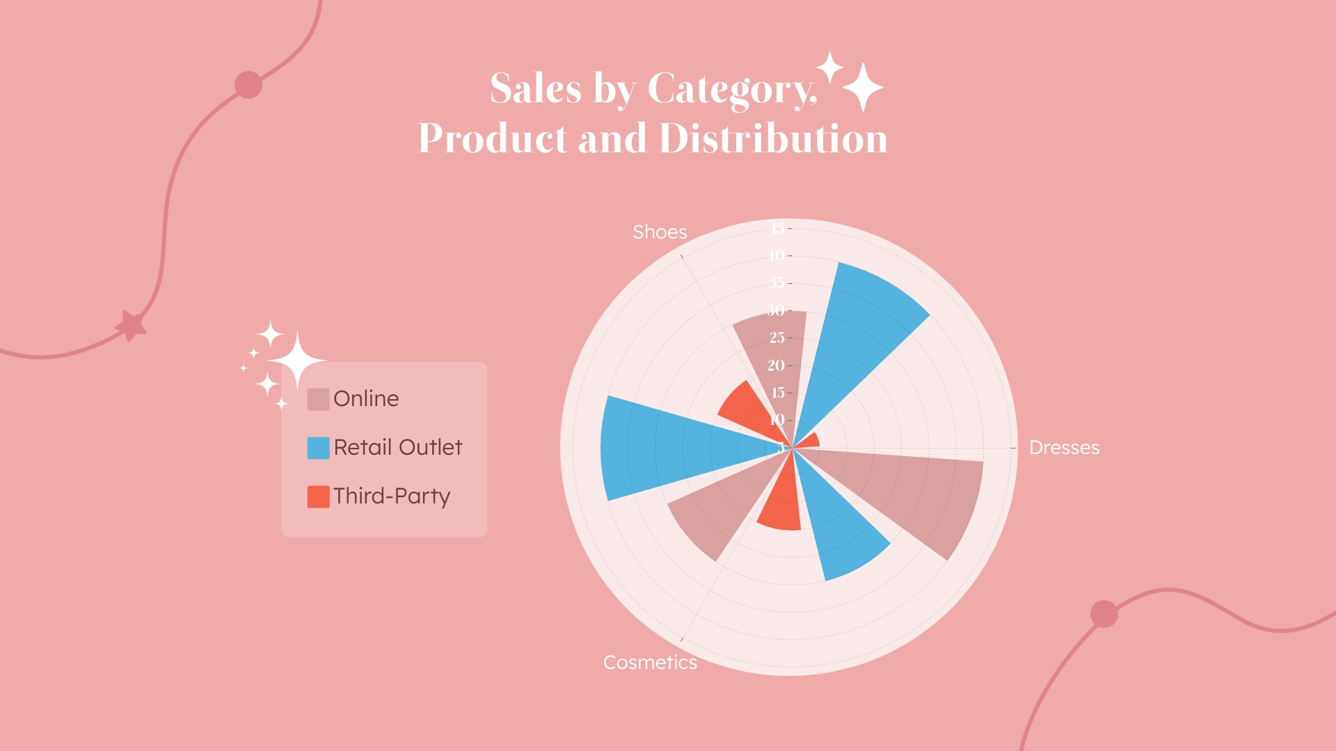 Sales by Category Product Distribution Polar Area Chart Template
