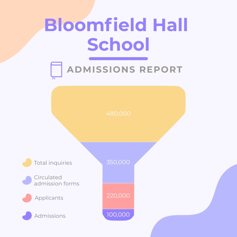 School Admissions Funnel Chart Square Template