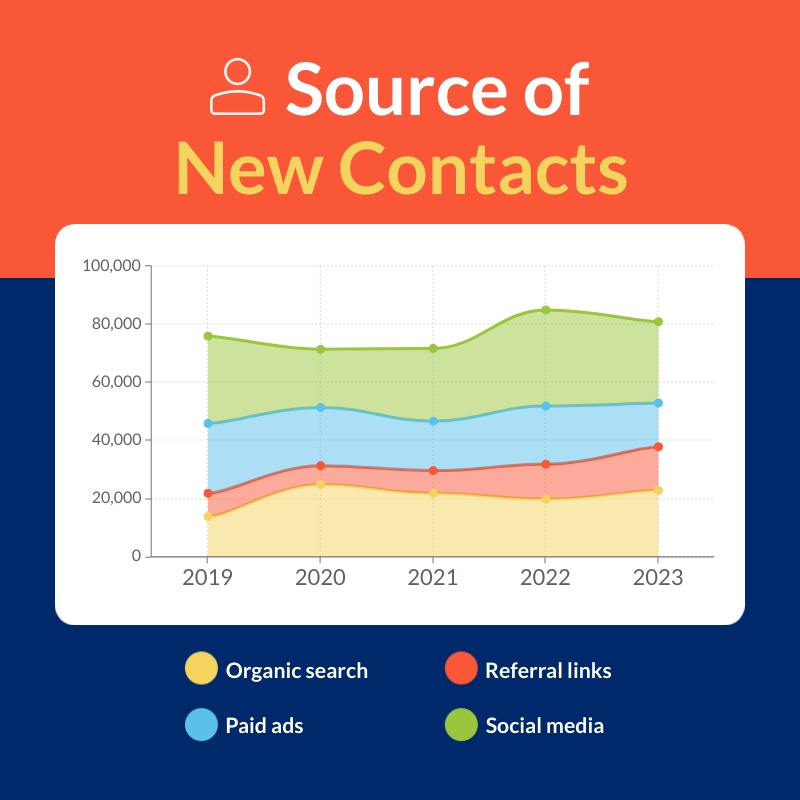 Source of New Contacts - Area Chart Template