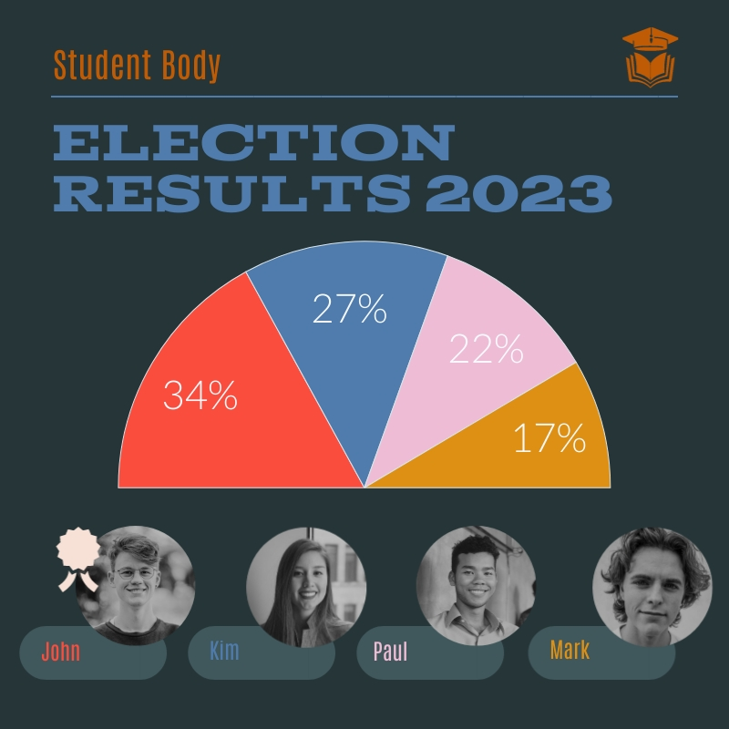 Student Election Pie Chart Square Template