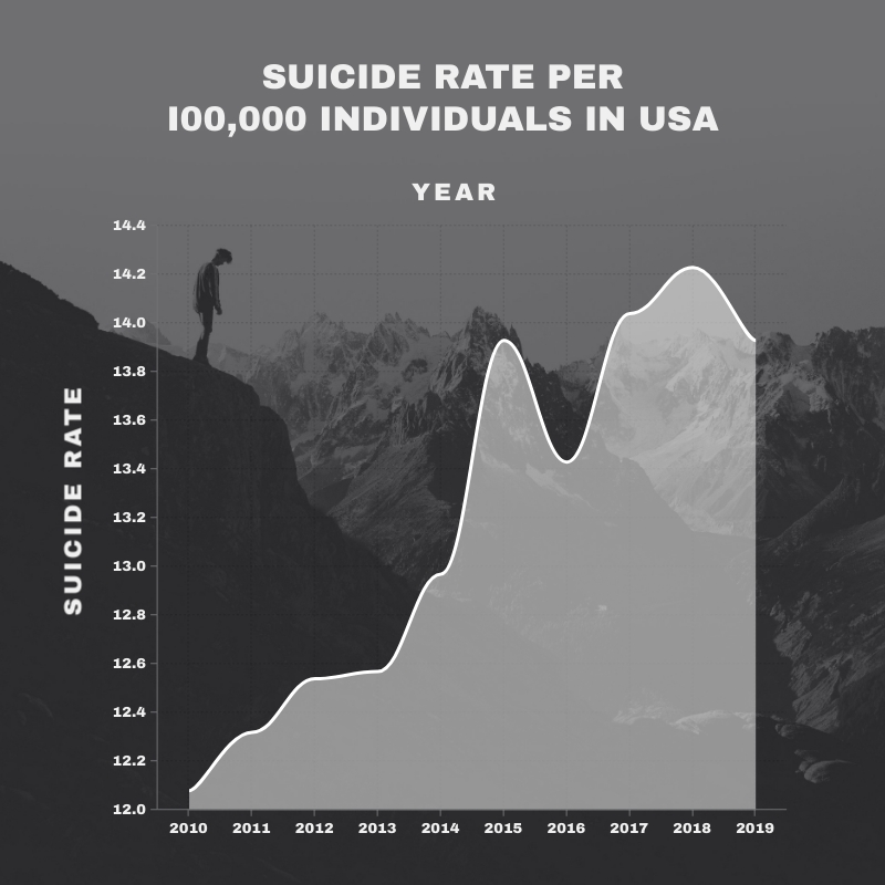 Suicide Rate in the US Area Chart Square Template