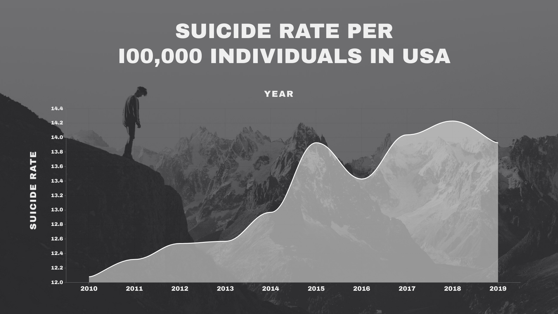 Suicide Rate in the US Area Chart Template