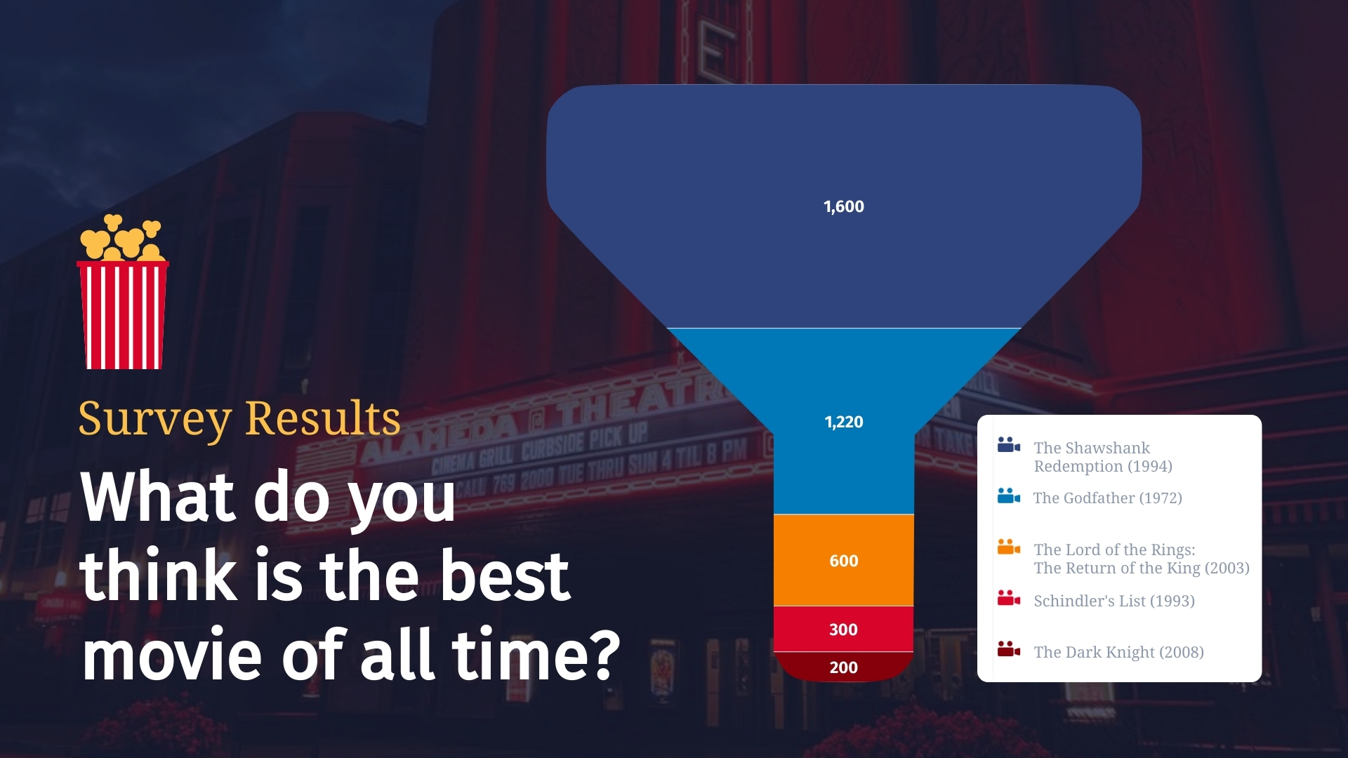 Survey Results Funnel Chart Template