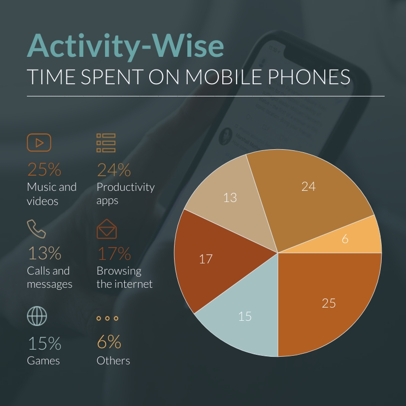 Time Spent on Mobile Phones Pie Chart Square Template