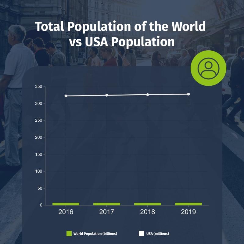 Total Population Comparison Dual Chart Square Template