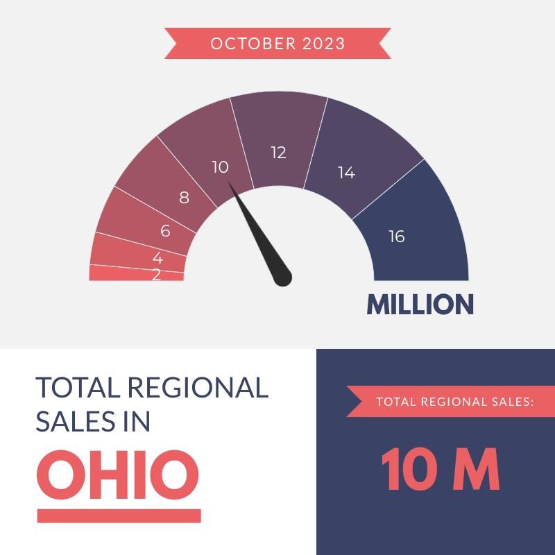 Total Regional Sales - Gauge Chart Template