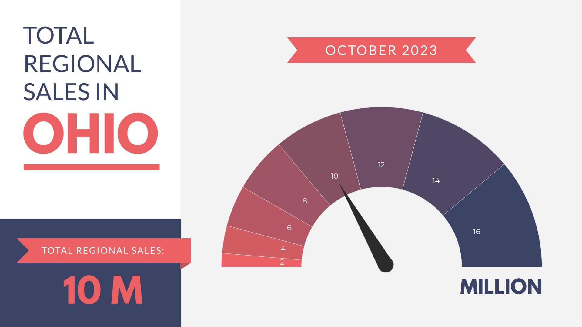 Total Regional Sales Gauge Chart Template