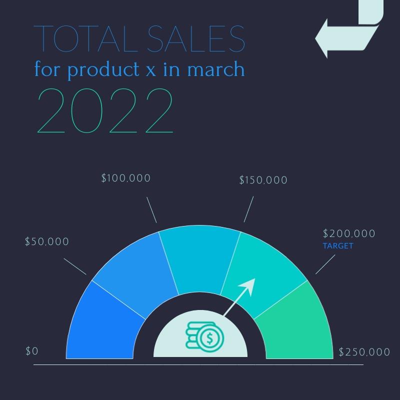 Total Sales - Gauge Chart Template