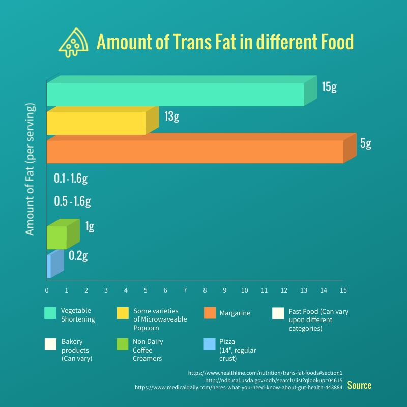 Trans Fat in Foods Bar Graph Square Template