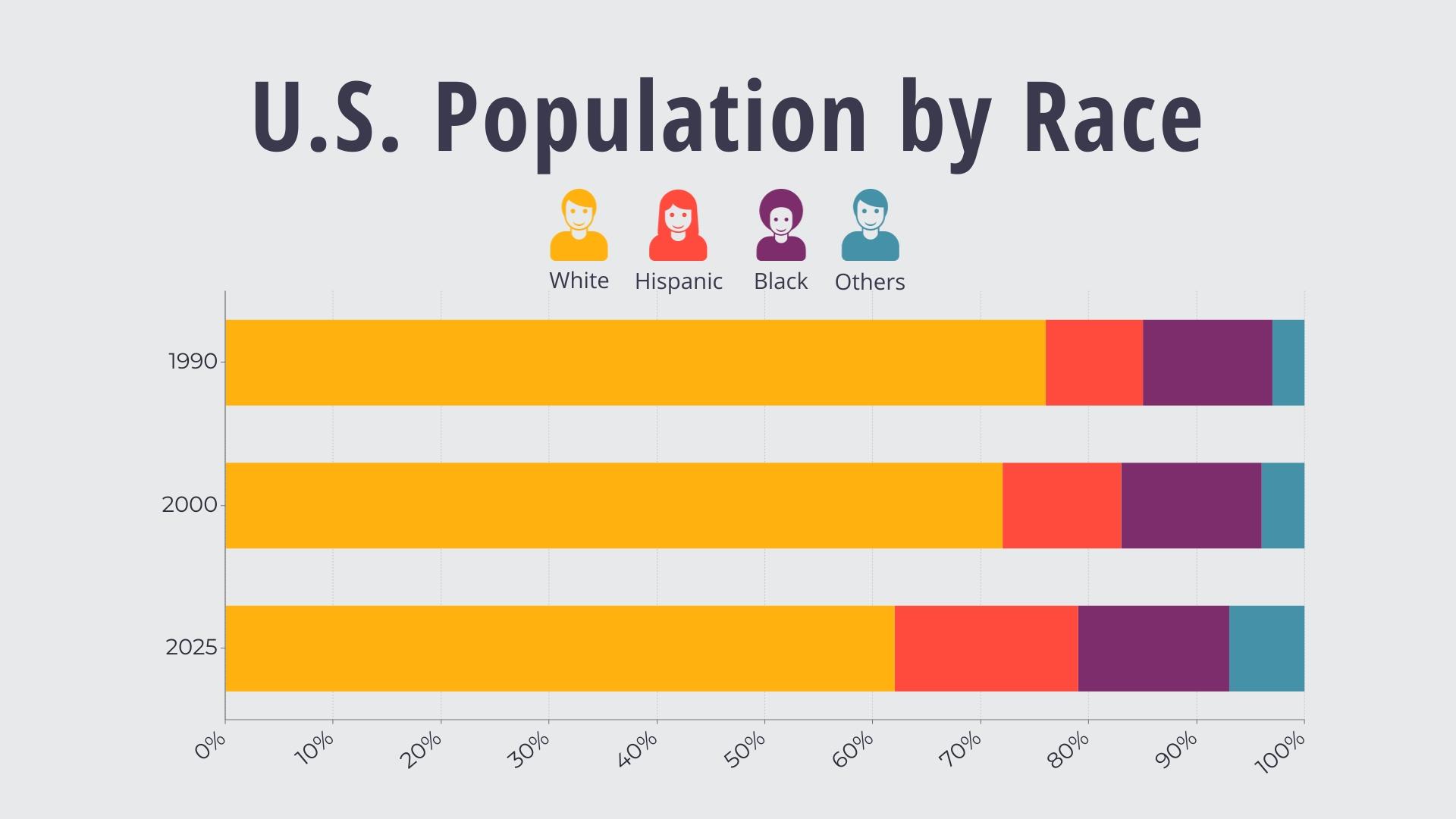U.S. Population by Race Bar Graph  Template