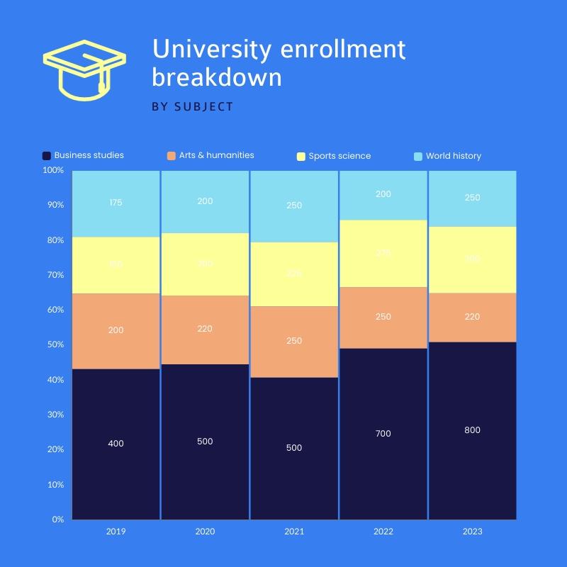 University Enrollment Breakdown Mekko Chart Square Template