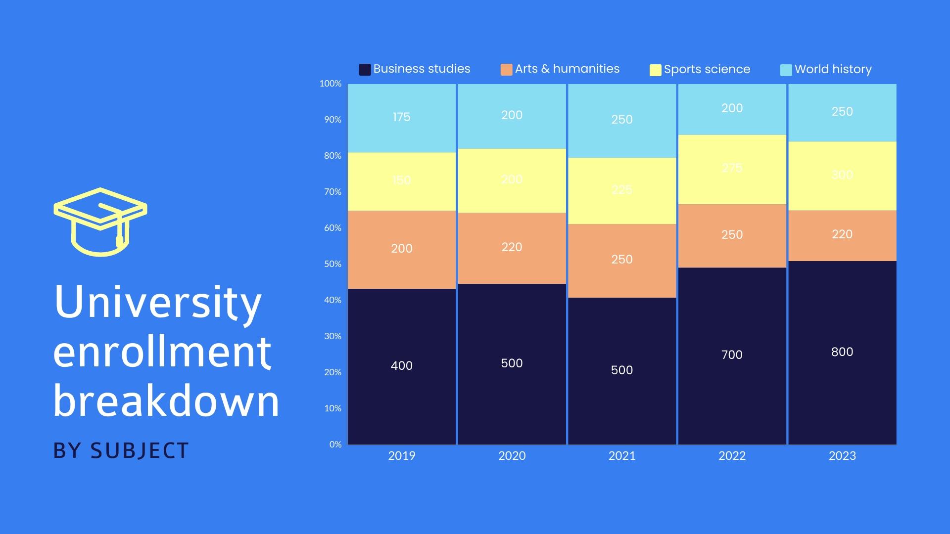University Enrollment Breakdown Mekko Chart Template