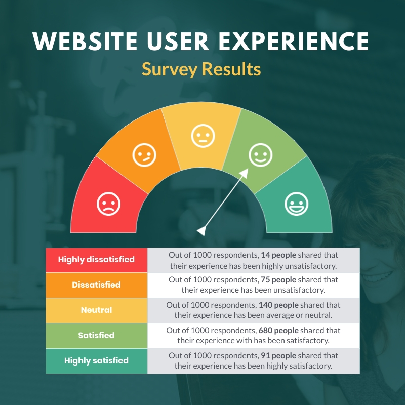 User Experience Survey Results Gauge Chart Square Template