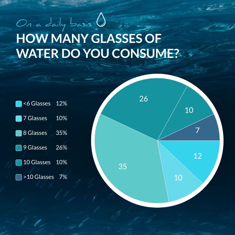 Water Consumption Pie Chart Square Template