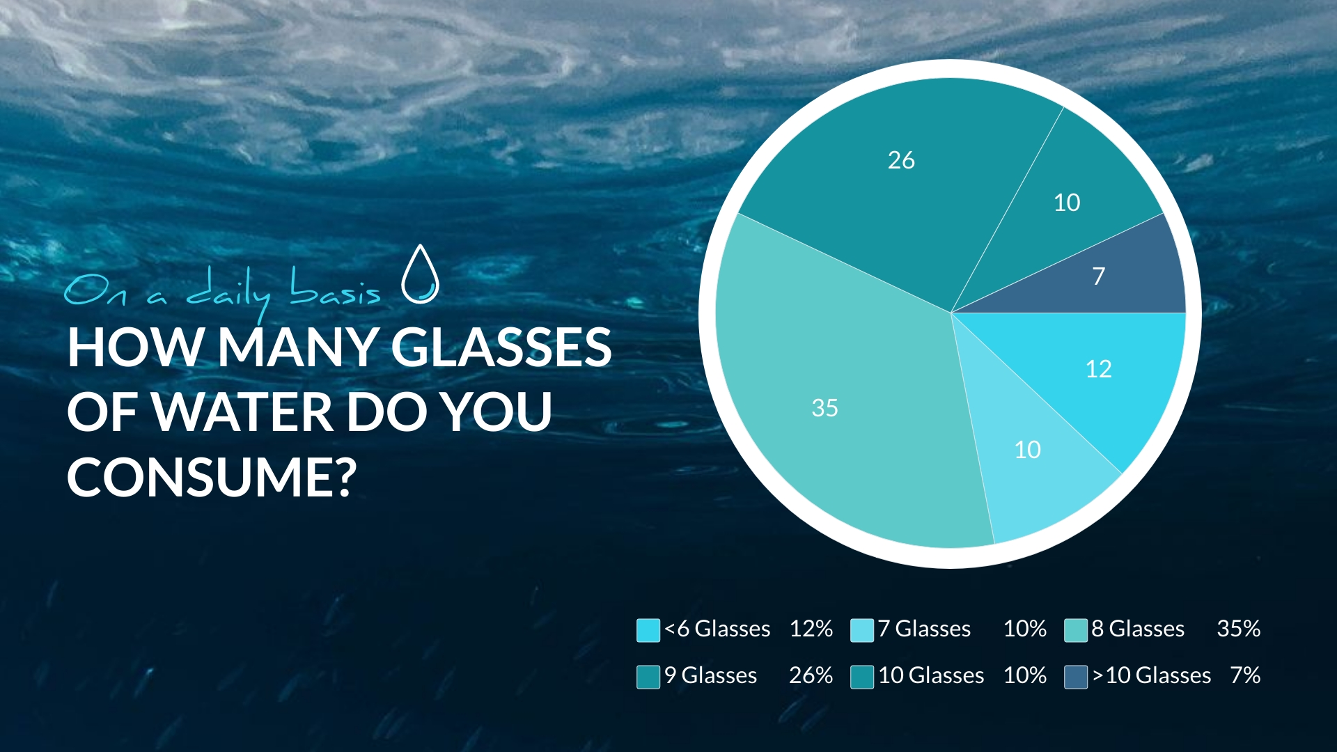 Water Consumption Pie Chart Template