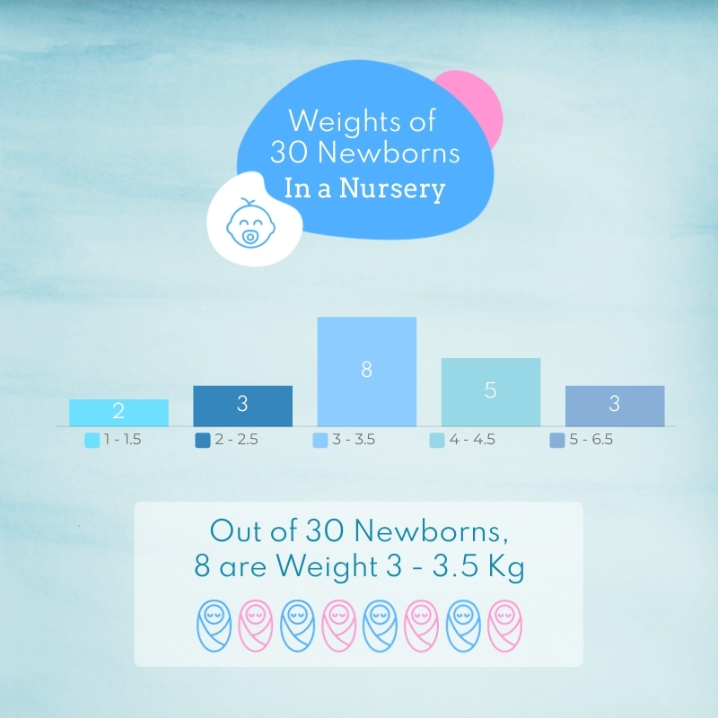 Weight of 30 Newborns in a Nursery Histogram Square Template