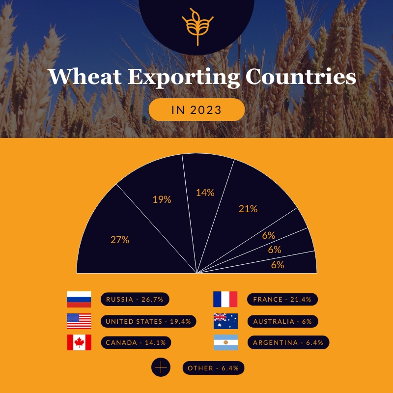 Wheat Exporting Countries Pie Chart Square Template